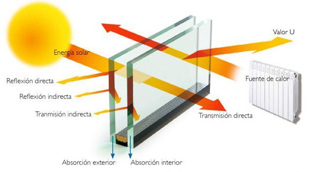 Ventajas del vidrio bajo emisivo