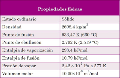 Propiedades físicas del aluminio